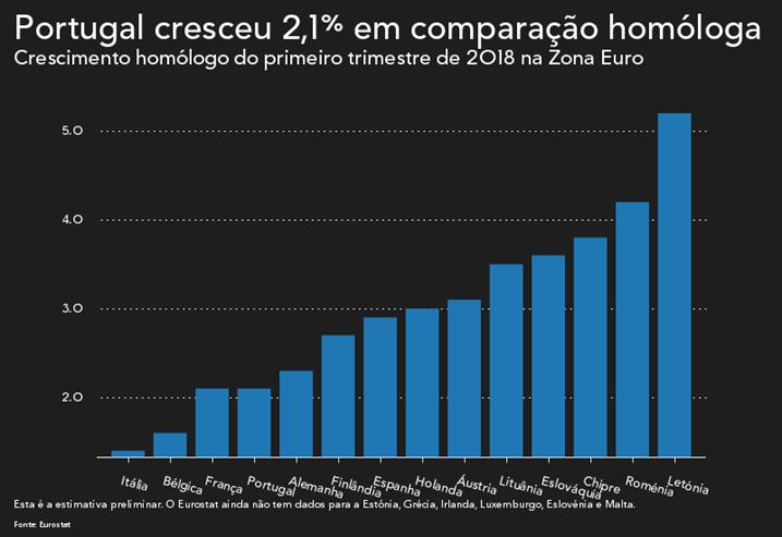 Jovens portugueses entre os que demoram mais tempo a