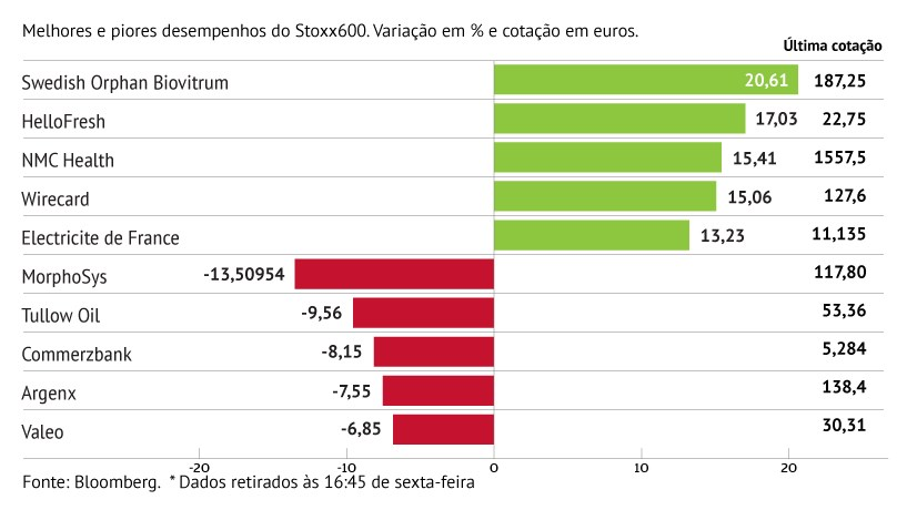 Swedish Orphan Biovitrum lidera ganhos do Stoxx600